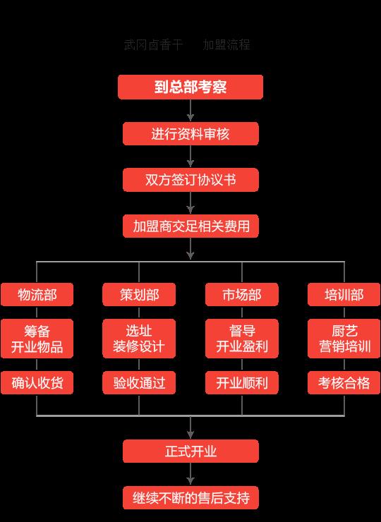 武冈卤香干加盟流程