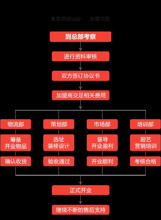 皇家烘焙VQHP加盟流程