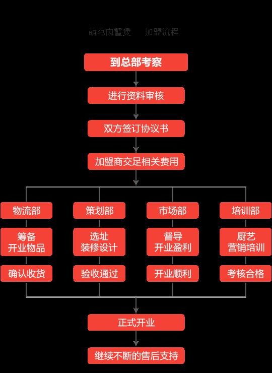 萌范肉蟹煲加盟流程