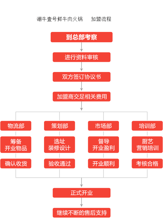 潮牛壹号鲜牛肉火锅加盟流程
