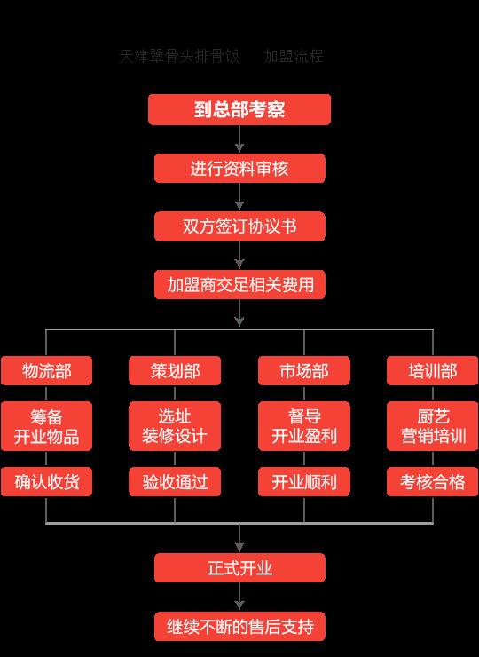 天津犟骨头排骨饭加盟流程