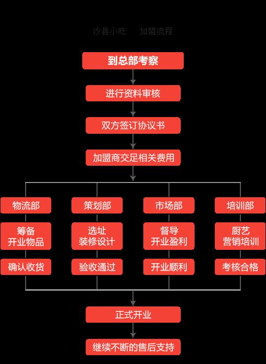沙县小吃加盟流程