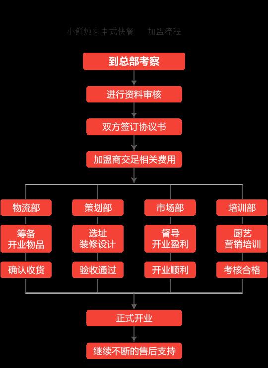 小鲜炖肉中式快餐加盟流程