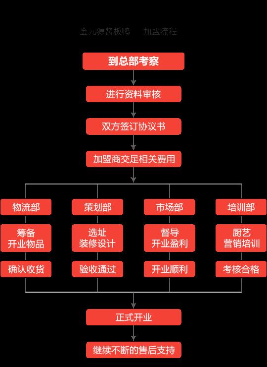 金元源酱板鸭加盟流程