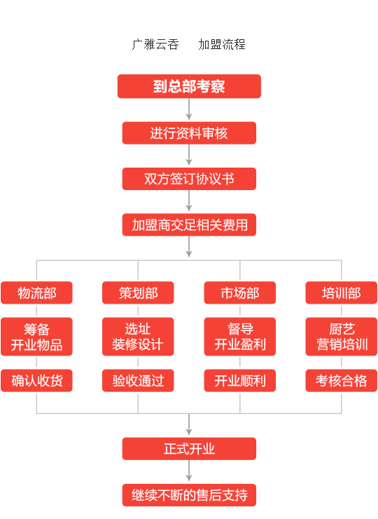 广雅云吞加盟流程