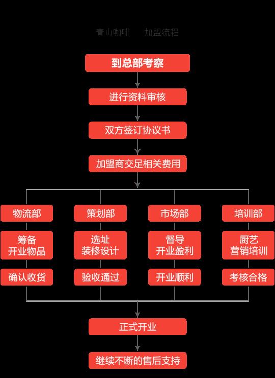 青山咖啡加盟流程