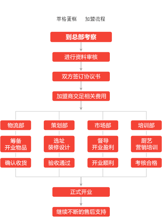 萃格蛋糕加盟流程