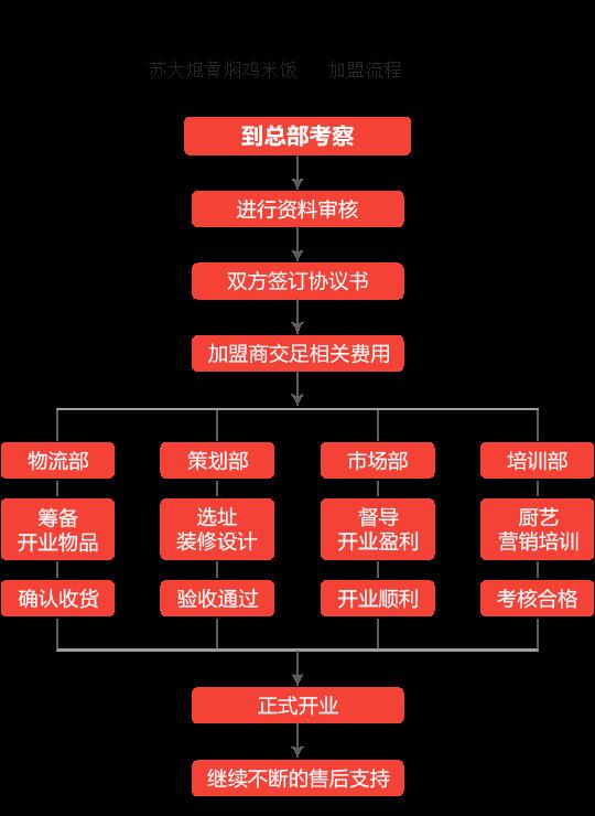 苏大炮黄焖鸡米饭加盟流程