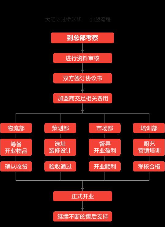 大理寺过桥米线加盟流程
