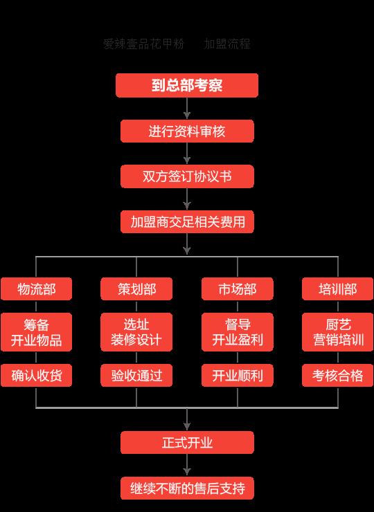 爱辣壹品花甲粉加盟流程