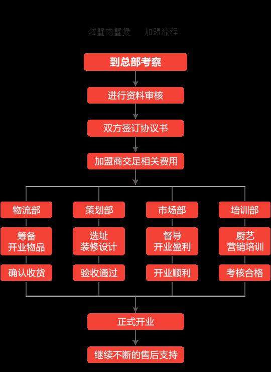 炫蟹肉蟹煲加盟流程