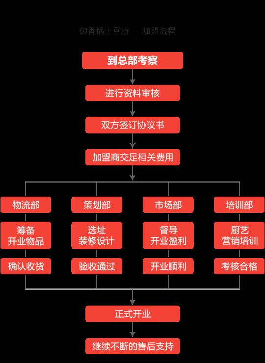 御香锅土豆粉加盟流程
