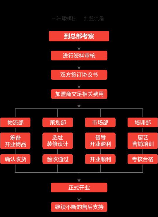 三轩螺蛳粉加盟流程