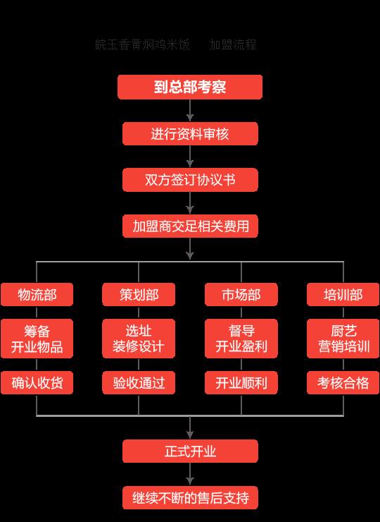 皖玉香黄焖鸡米饭加盟流程