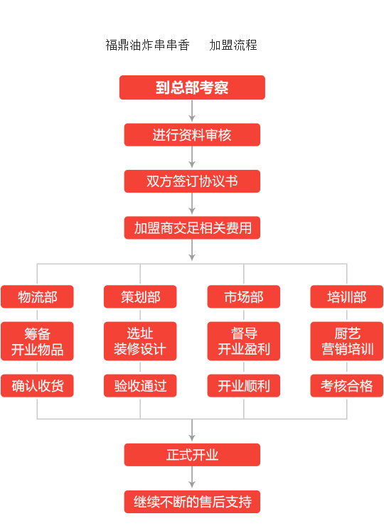 福鼎油炸串串香加盟流程