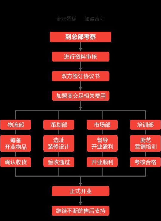 帝冠蛋糕加盟流程