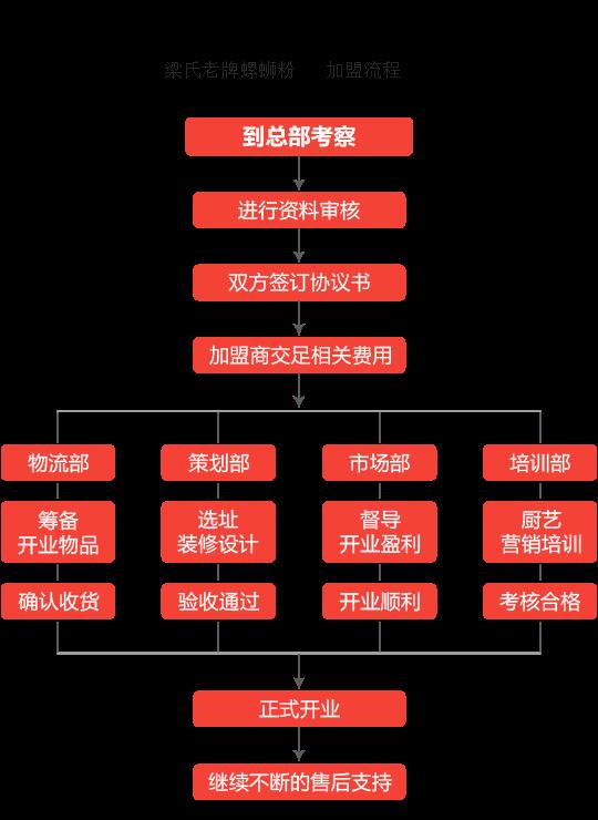 梁氏老牌螺蛳粉加盟流程