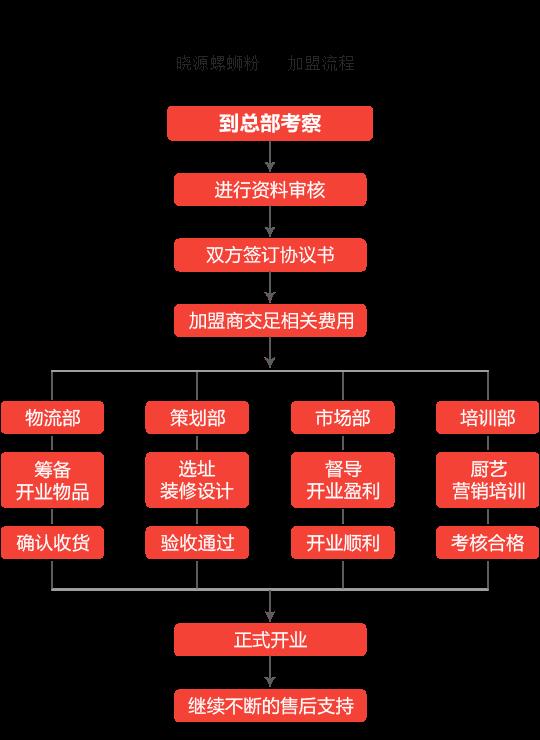 晓源螺蛳粉加盟流程