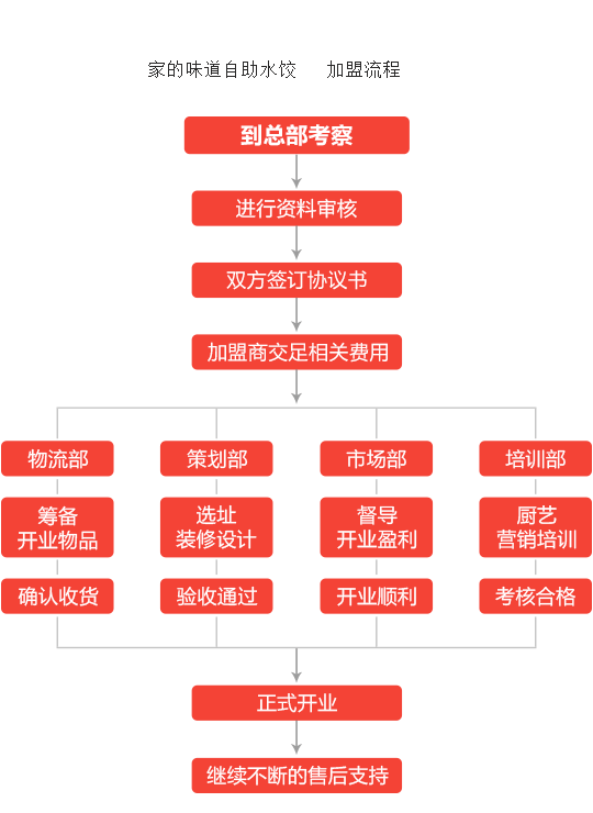 家的味道自助水饺加盟流程