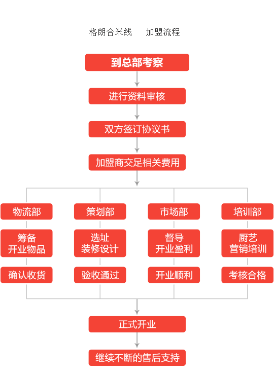 格朗合米线加盟流程