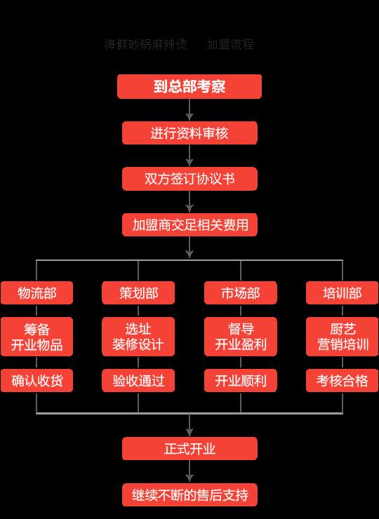 海鲜砂锅麻辣烫加盟流程