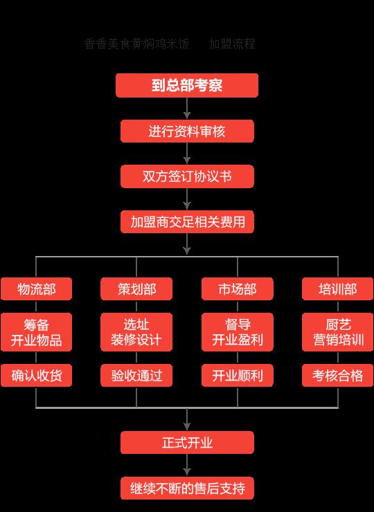 香香美食黄焖鸡米饭加盟流程