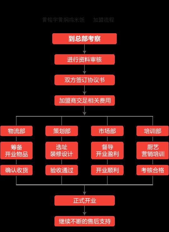 黄铭宇黄焖鸡米饭加盟流程