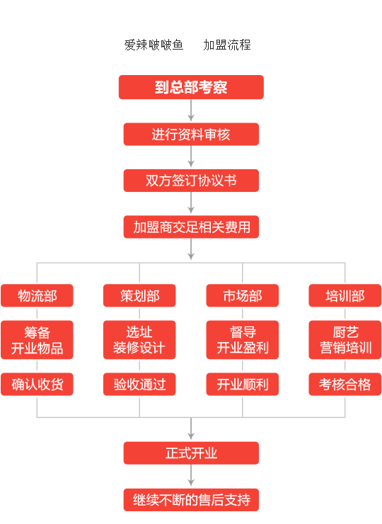 爱辣啵啵鱼加盟流程